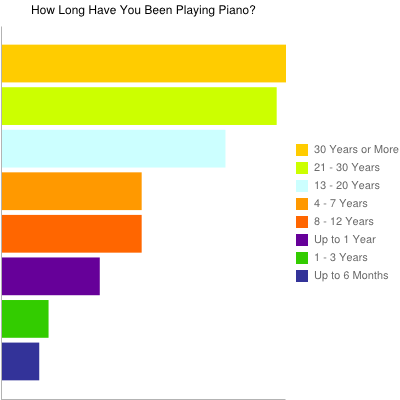 How Long Have You Been Playing Piano?